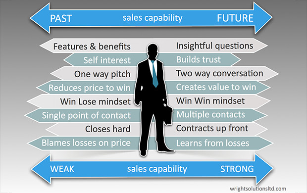 Key Sales Skills for the Future